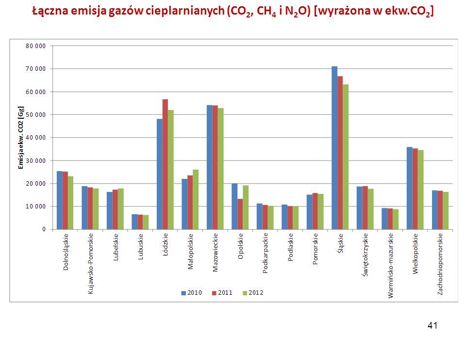 Łączna emisja gazów cieplarnianych (CO2, CH4 i N2O) [wyrażona w ekw